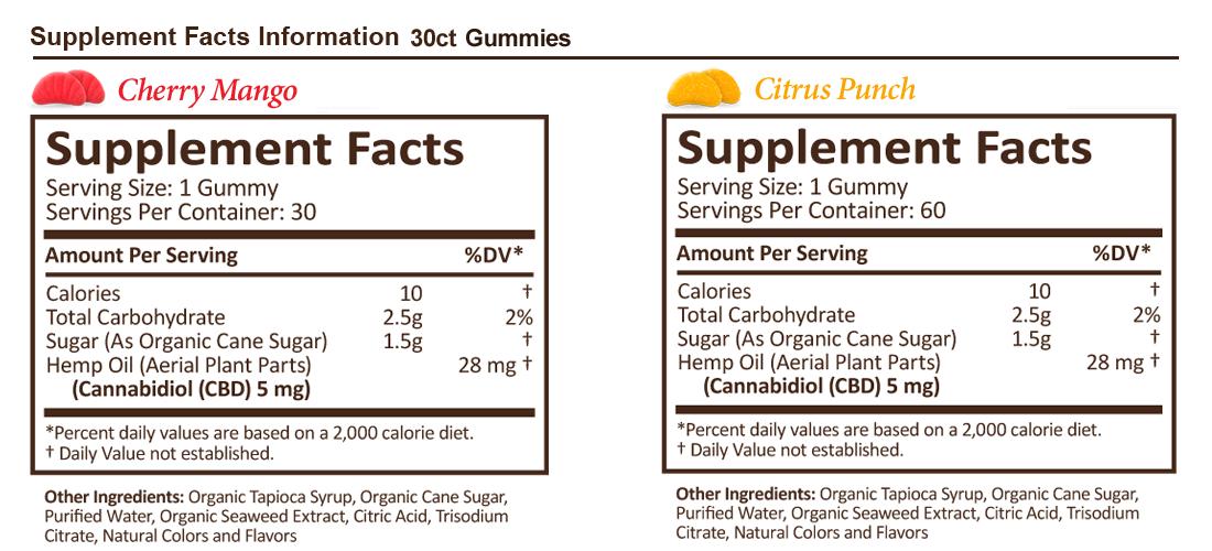 Plus CBD Gummies supplement